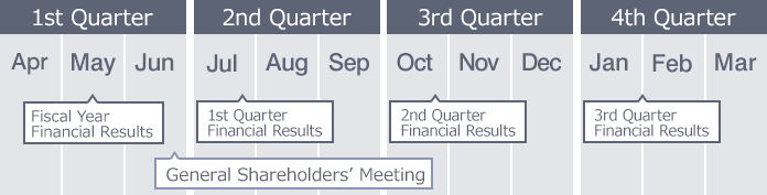 1st Quarter(Apr May Jun) May: Fiscal Year Financial Results. Jun: General Shareholders' Meeting. 2nd Quarter(Jul Aug Sep) Jul: 1st Quarter Financial Results. 3rd Quarter(Oct Nov Dec) Oct: 2nd Quarter Financial Results. 4th Quarter(Jan Feb Mar) Jan~Feb: 3rd Quarter Financial Results
