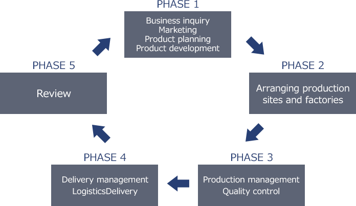 PHASE 1: Business inquiry Marketing Product planning Product development, PHASE 2: Arranging production sites and factories, PHASE 3: Production management Quality control, PHASE 4: Delivery management Logistics Delivery, PHASE 5: Review